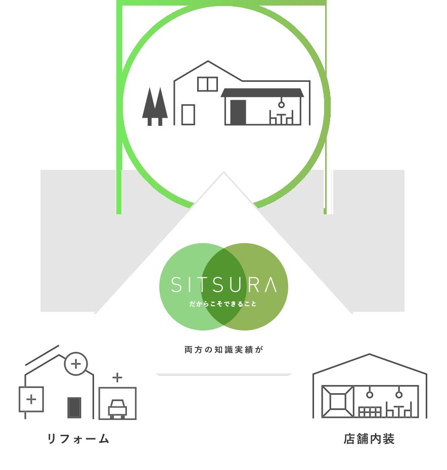 SITSURAだからこそでき店舗併用物件工事のイメージ図